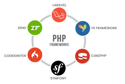 10 framework PHP tốt nhất cho lập trình viên