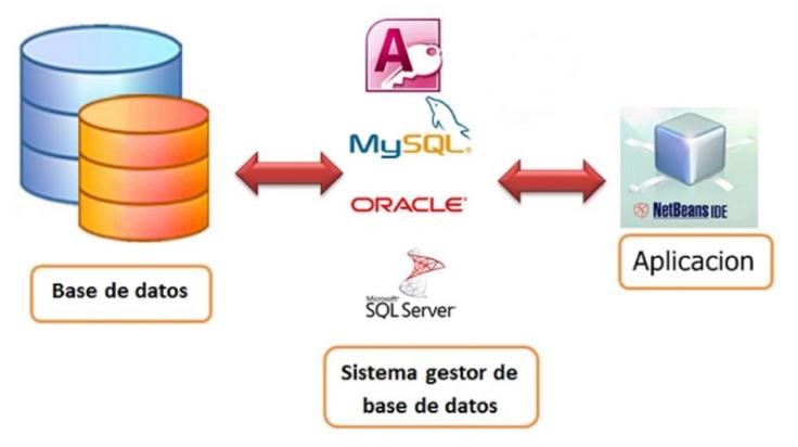 hệ quản trị mysql và những lợi ích